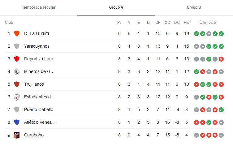 Equipos y Clasificación de la primera división - Liga Venezolana